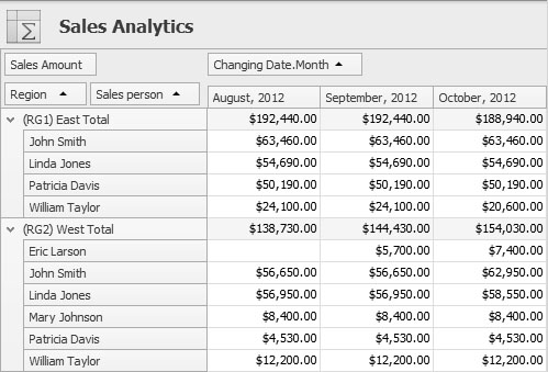 Analyze Sales Performance
