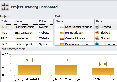 Project Tracking Dashboard in CentriQS Software
